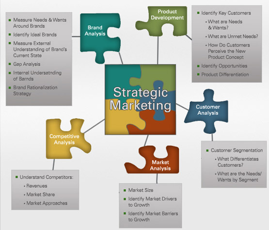 market strategy analysis Route 3 - develop strategy - profiling the commodity/service - supply market analysis a supply market analysis should be undertaken to.